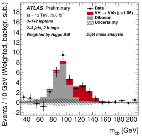 Distribution de la masse invariante des paires de jets de quarks b dans les événements candidats VH, H→bb dans les données du Run2 (points noirs) après soustraction des tous les processus de bruit de fond sauf la production diboson VZ, Z → bb (histogramme gris). L'excès dans les données est bien compatible avec un signal H → bb (histogramme rouge) avec une section efficace compatible avec le modèle standard. © ATLAS/CERN